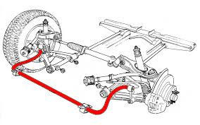 Car Suspension Anti Roll Bar Auto Care Group