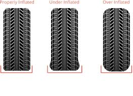 Tyre Problems Inflation issues Auto Care Group