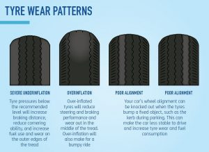 Tyre Wear Patterns Auto Care Group